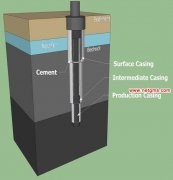 Conductor Casing | Intermediate Casing | Liner Strings | Production Casing